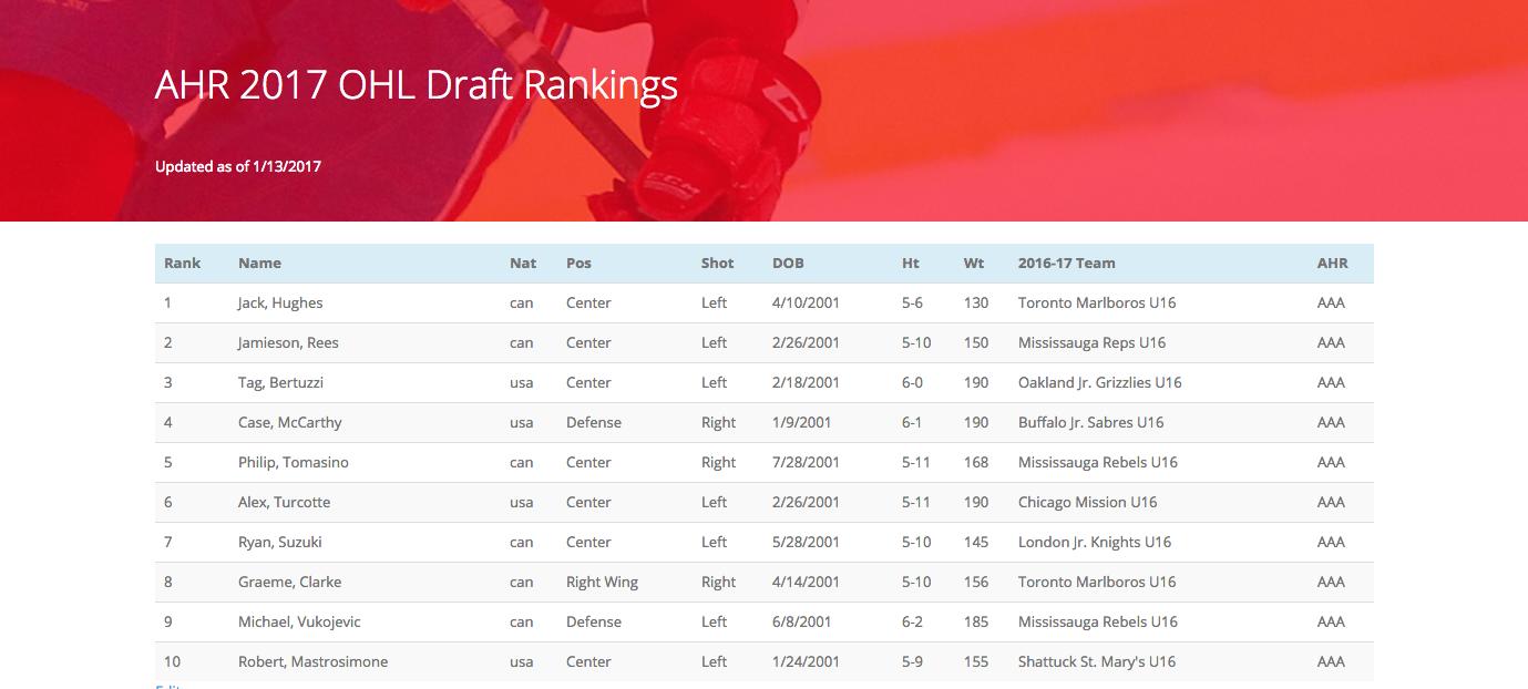 AHR OHL Draft Ranking Screenshot